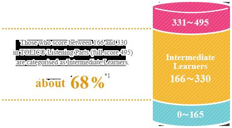 対象の学習者-TOEICリスニング・テスト点数範囲