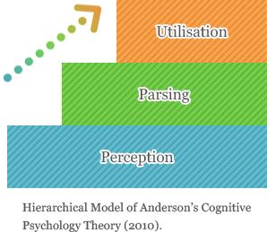 リスニング指導における認知図